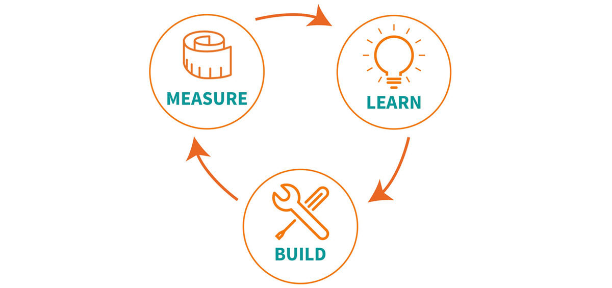 Custom Software Development & the Lean Startup Methodology